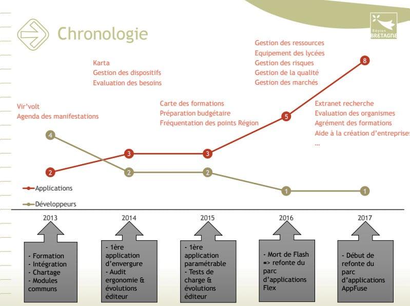 Retour d'expérience région Bretagne chronologie